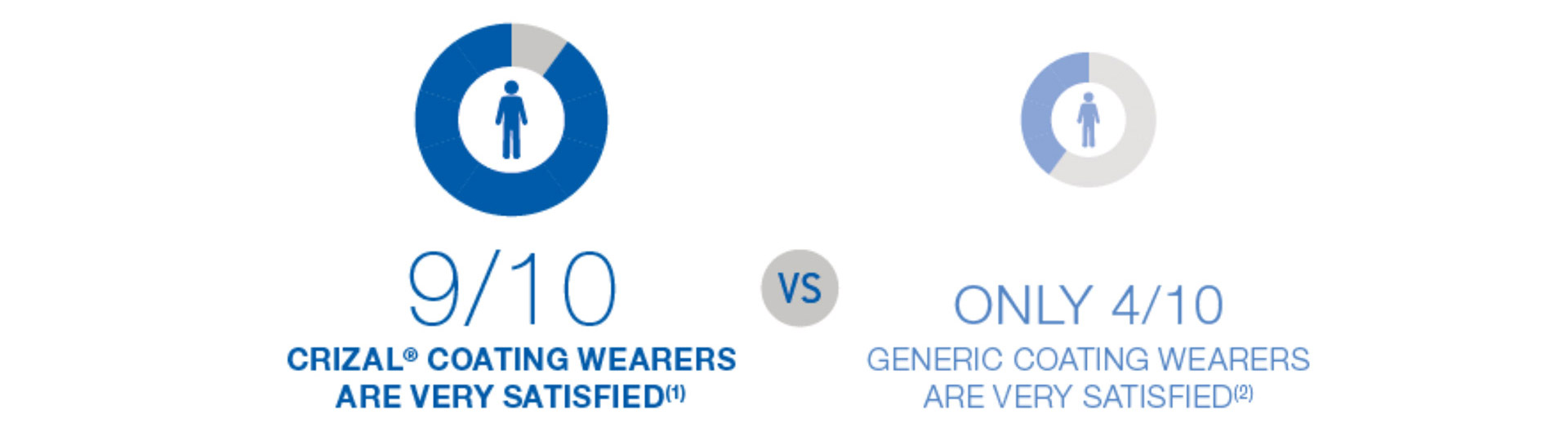 9/10 Crizal® coating wearers are very satisfied[1] vs only 4/10 generic coating wearers are very satisfied[2].